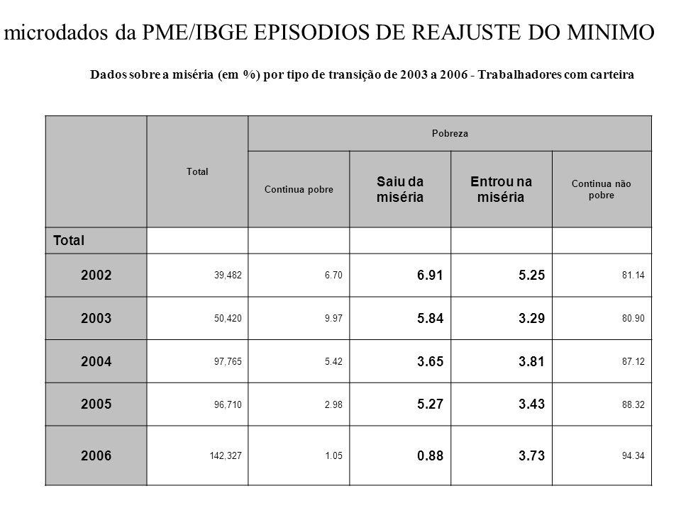 Fonte: CPS/IBRE/FGV processando os microdados da PNAD/IBGE Dados sobre a miséria (em %) por tipo de transição de 2003 a 2006 - Trabalhadores com carte