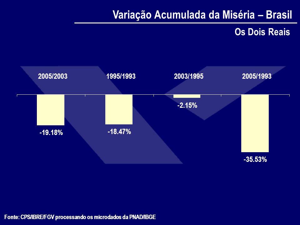 Fonte: CPS/IBRE/FGV processando os microdados da PNAD/IBGE -3.58% -33.76% -25.92% -31.46% -36.06% -35.38% -32.48% -43.48% -37.25% -47.57% -54.61% 19931995199619971998199920012002200320042005 Variação Acumulada da Pobreza Extrema 1U$S dia PPP Das Metas do Milênio