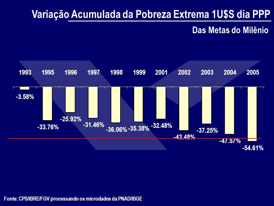 Fonte: CPS/IBRE/FGV processando os microdados da PNAD/IBGE EFEITOS-COMPENSATORIOS EXPANSÃO DO BOLSA - FAMÍLIA AUMENTO DO SALÁRIO MÍNIMO* MENOR INFLAÇÃO DOS POBRES REDUÇÃO DA DESIGUALDADE - OUTRAS MUDANÇAS INSTITUCIONAIS E POLITICAS PUBLICAS RETORNO DA EDUCAÇÃO AUMENTO DA OFERTA DE EDUCAÇÃO DEMANDA POR EMPREGO (FORMAL) EFEITOS-ESTRUTURAIS * com efeito adverso sobre emprego formal e pobreza trabalhista - vide Neri (2006) METAS INFLACIONÁRIAS POLITICAS EDUCACIONAIS APRECIAÇÃO CAMBIAL REFORMAS MEIA SOLA CARGA TRIBUTÁRIA TAXA DE JUROS REDUZ AUMENTA VIA RESPONSABILIDADE FISCAL CANAIS DE REDUÇÃO DA DESIGUALDADE 2001-2005