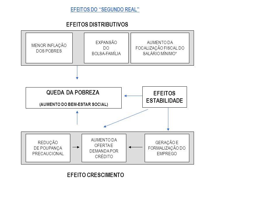 Fonte: CPS/IBRE/FGV processando os microdados da PNAD/IBGE