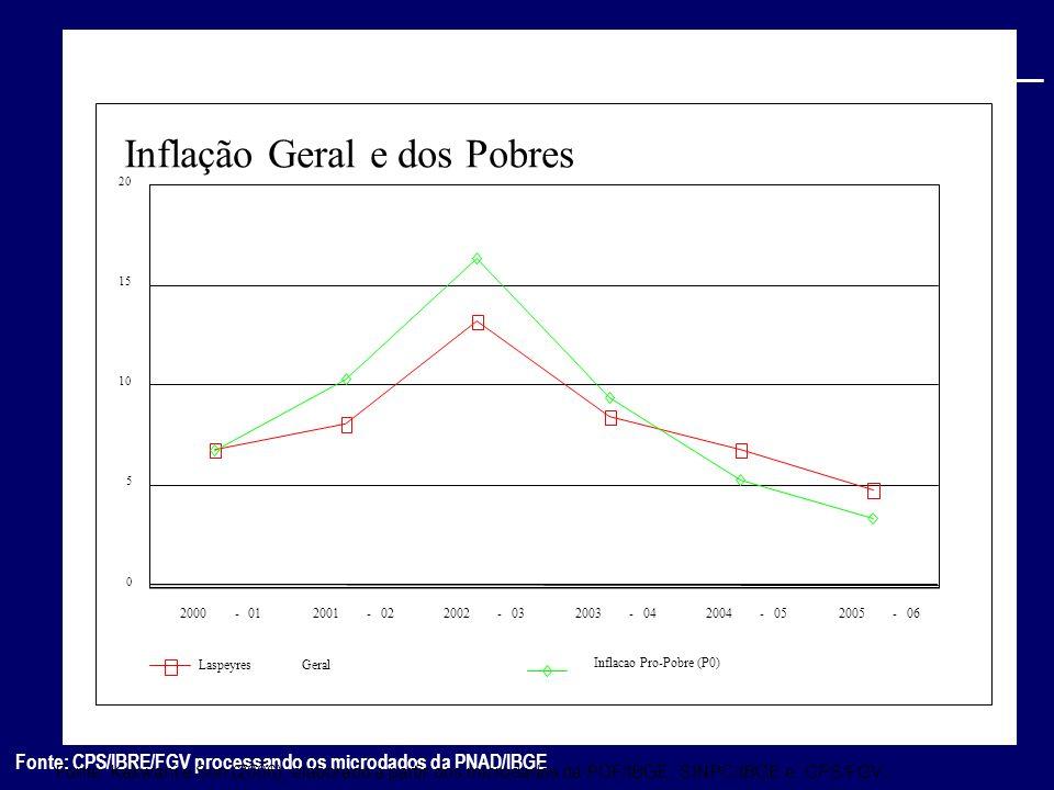 Fonte: CPS/IBRE/FGV processando os microdados da PNAD/IBGE Fonte: Kakwani e Son (2006), elaborado a partir dos microdados da POF/IBGE, SINPC/IBGE e CP