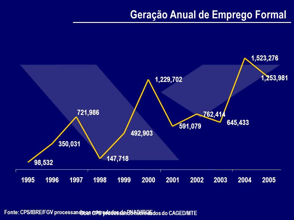 Fonte: CPS/IBRE/FGV processando os microdados da PNAD/IBGE www.fgv.br/cps