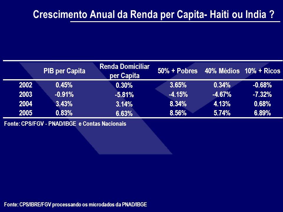 Fonte: CPS/IBRE/FGV processando os microdados da PNAD/IBGE Cenários Sobre a Miséria Renda Domiciliar Per Capita % MiseráveisVariação Brasil 2005 437.44 22.77 Efeito Crescimento* 3% 450.5621.94-3.62% 12% 489.9319.74-13.28% Efeito Desigualdade (RJ) ** taxa de crescimento* 0% 437.4421.82-4.18% 3% 450.5620.85-8.44% 12% 489.9318.23-19.94% Efeito Desigualdade (BA) *** taxa de crescimento* 0% 437.4418.14-20.33% 3% 450.5617.40-23.58% 12% 489.9315.01-34.05% * Crescimento da renda per capita ** Trocamos a desigualdade do Brasil pela desigualdade do Rio de Janeiro no ano 2004 (Gini cai de 0,568 para 0,561) *** Trocamos a desigualdade do Brasil pela desigualdade da Bahia no ano 2004 (Gini cai de 0,568 para 0,548)