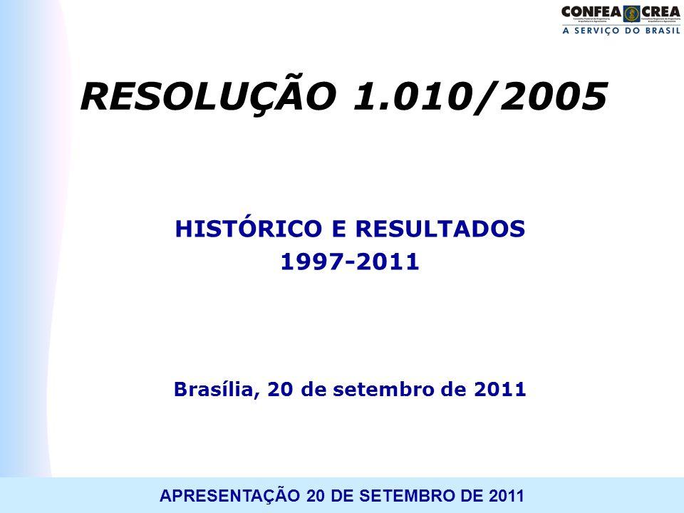 TREINAMENTO: WORKSHOP APLICATIVO 1.010APRESENTAÇÃO 20 DE SETEMBRO DE 2011 RESOLUÇÃO 1.010/2005 HISTÓRICO E RESULTADOS 1997-2011 Brasília, 20 de setemb