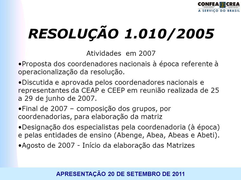 APRESENTAÇÃO 20 DE SETEMBRO DE 2011 Atividades em 2007 Proposta dos coordenadores nacionais à época referente à operacionalização da resolução. Discut