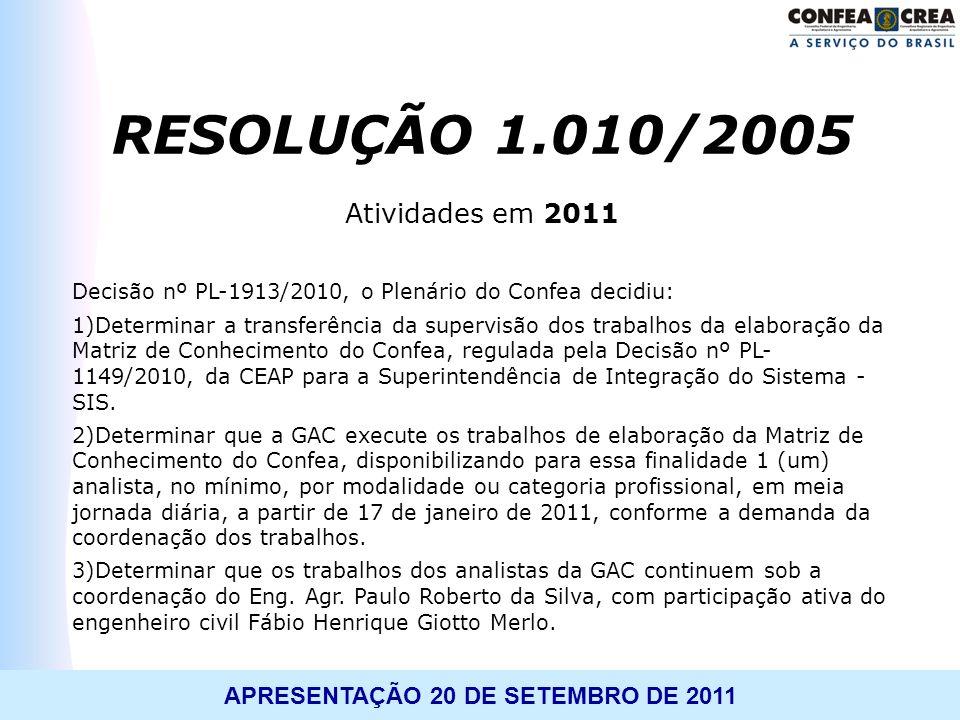APRESENTAÇÃO 20 DE SETEMBRO DE 2011 Atividades em 2011 Decisão nº PL-1913/2010, o Plenário do Confea decidiu: 1)Determinar a transferência da supervis