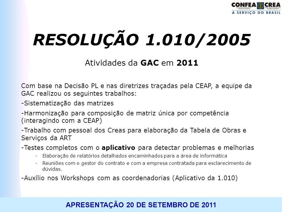 APRESENTAÇÃO 20 DE SETEMBRO DE 2011 Atividades da GAC em 2011 Com base na Decisão PL e nas diretrizes traçadas pela CEAP, a equipe da GAC realizou os