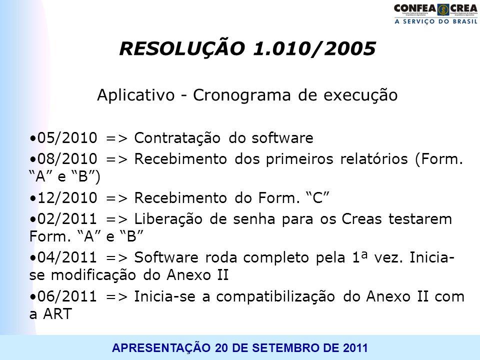 APRESENTAÇÃO 20 DE SETEMBRO DE 2011 RESOLUÇÃO 1.010/2005 Aplicativo - Cronograma de execução 05/2010 => Contratação do software 08/2010 => Recebimento