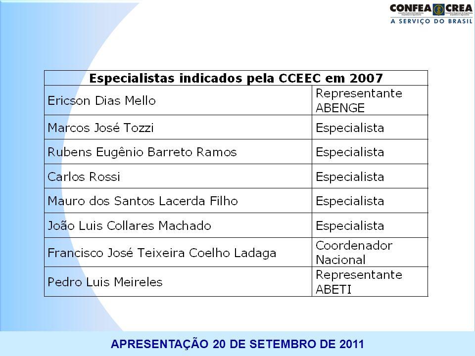 APRESENTAÇÃO 20 DE SETEMBRO DE 2011