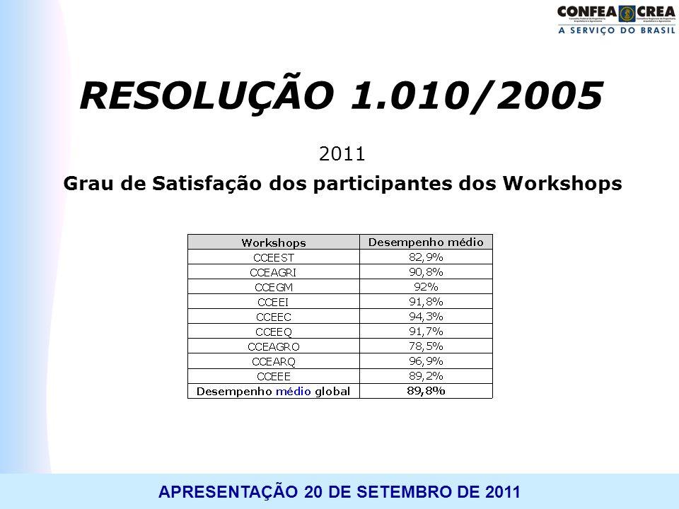APRESENTAÇÃO 20 DE SETEMBRO DE 2011 2011 Grau de Satisfação dos participantes dos Workshops RESOLUÇÃO 1.010/2005
