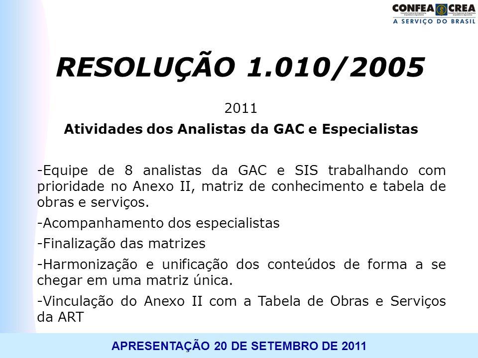 APRESENTAÇÃO 20 DE SETEMBRO DE 2011 2011 Atividades dos Analistas da GAC e Especialistas -Equipe de 8 analistas da GAC e SIS trabalhando com prioridad