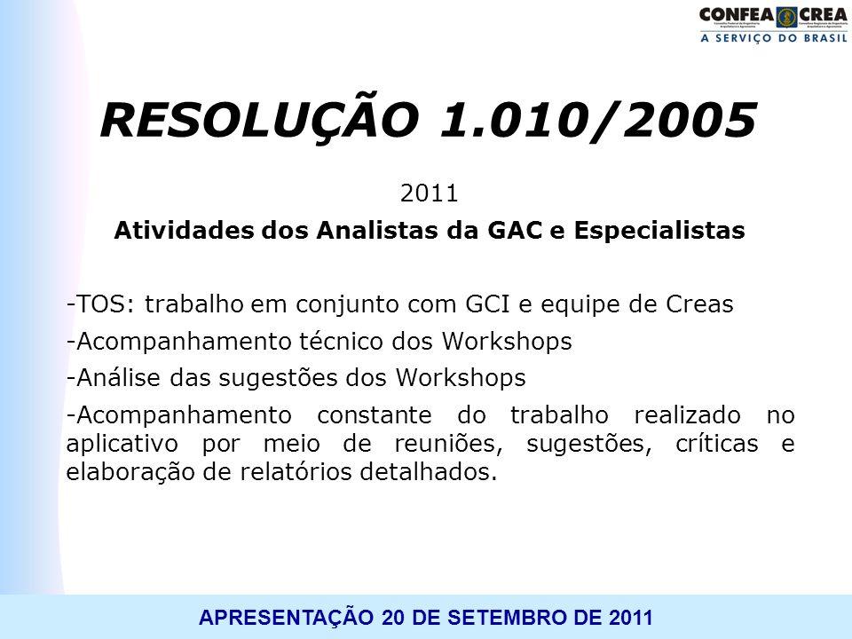 APRESENTAÇÃO 20 DE SETEMBRO DE 2011 2011 Atividades dos Analistas da GAC e Especialistas -TOS: trabalho em conjunto com GCI e equipe de Creas -Acompan