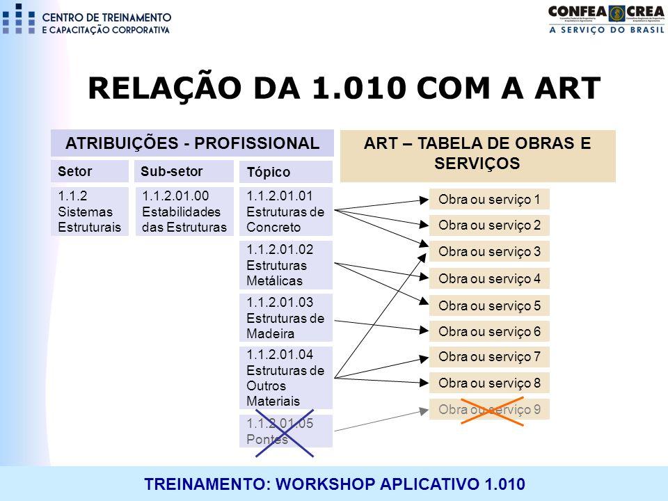 TREINAMENTO: WORKSHOP APLICATIVO 1.010 RELAÇÃO DA 1.010 COM A ART 1.1.2 Sistemas Estruturais Sub-setor Tópico 1.1.2.01.00 Estabilidades das Estruturas