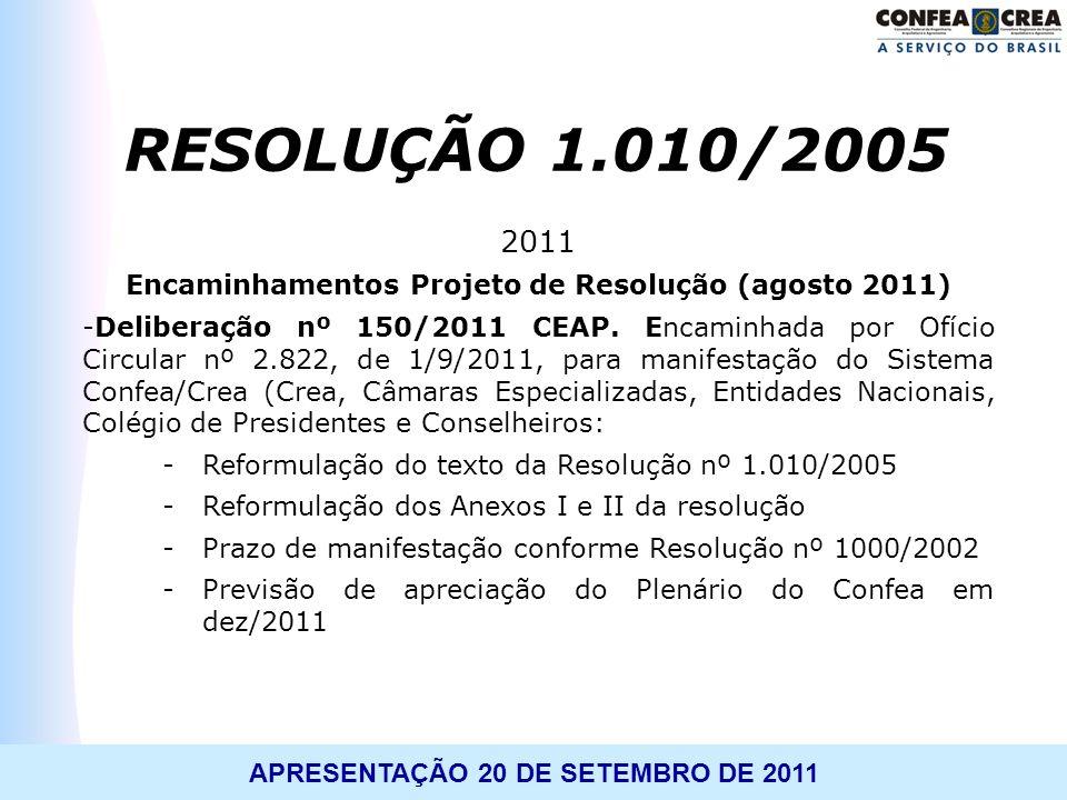 APRESENTAÇÃO 20 DE SETEMBRO DE 2011 2011 Encaminhamentos Projeto de Resolução (agosto 2011) -Deliberação nº 150/2011 CEAP. Encaminhada por Ofício Circ