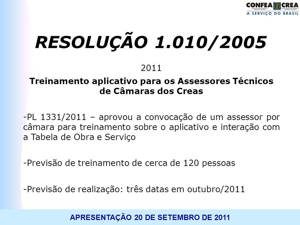 APRESENTAÇÃO 20 DE SETEMBRO DE 2011 2011 Treinamento aplicativo para os Assessores Técnicos de Câmaras dos Creas -PL 1331/2011 – aprovou a convocação