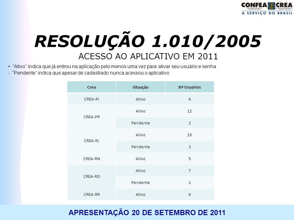 APRESENTAÇÃO 20 DE SETEMBRO DE 2011 ACESSO AO APLICATIVO EM 2011 - Ativo indica que já entrou na aplicação pelo menos uma vez para ativar seu usuário