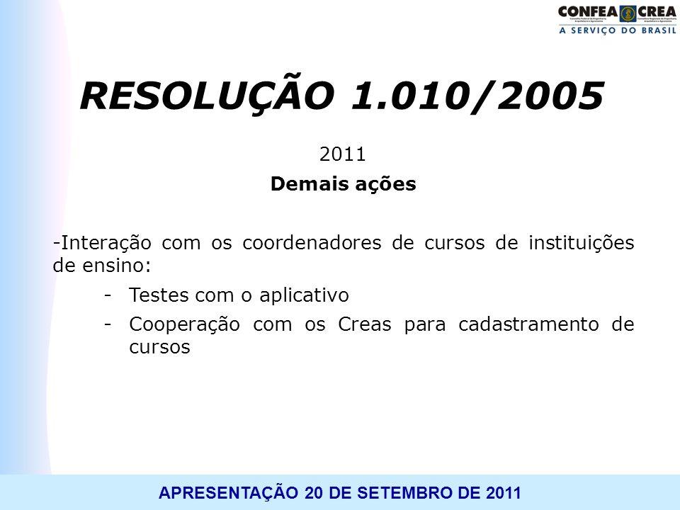 APRESENTAÇÃO 20 DE SETEMBRO DE 2011 2011 Demais ações -Interação com os coordenadores de cursos de instituições de ensino: -Testes com o aplicativo -C