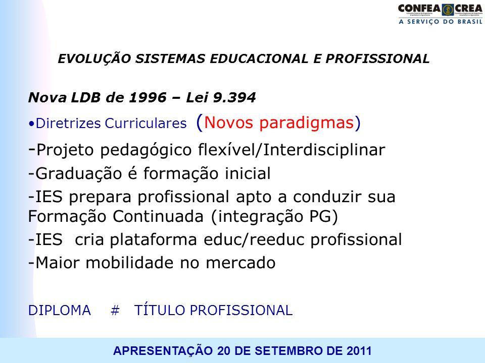 APRESENTAÇÃO 20 DE SETEMBRO DE 2011 Atividades em 2009 Projeto Estratégico no âmbito do Confea Harmonização das Matrizes Reuniões em São Paulo e Brasília: Formulário A Formulário B Formulário C Formulário D RESOLUÇÃO 1.010/2005