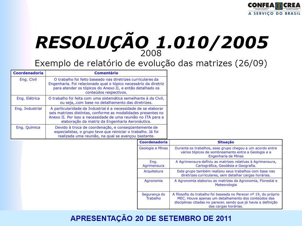 APRESENTAÇÃO 20 DE SETEMBRO DE 2011 2008 Exemplo de relatório de evolução das matrizes (26/09) RESOLUÇÃO 1.010/2005