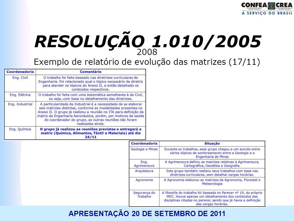 APRESENTAÇÃO 20 DE SETEMBRO DE 2011 2008 Exemplo de relatório de evolução das matrizes (17/11) RESOLUÇÃO 1.010/2005