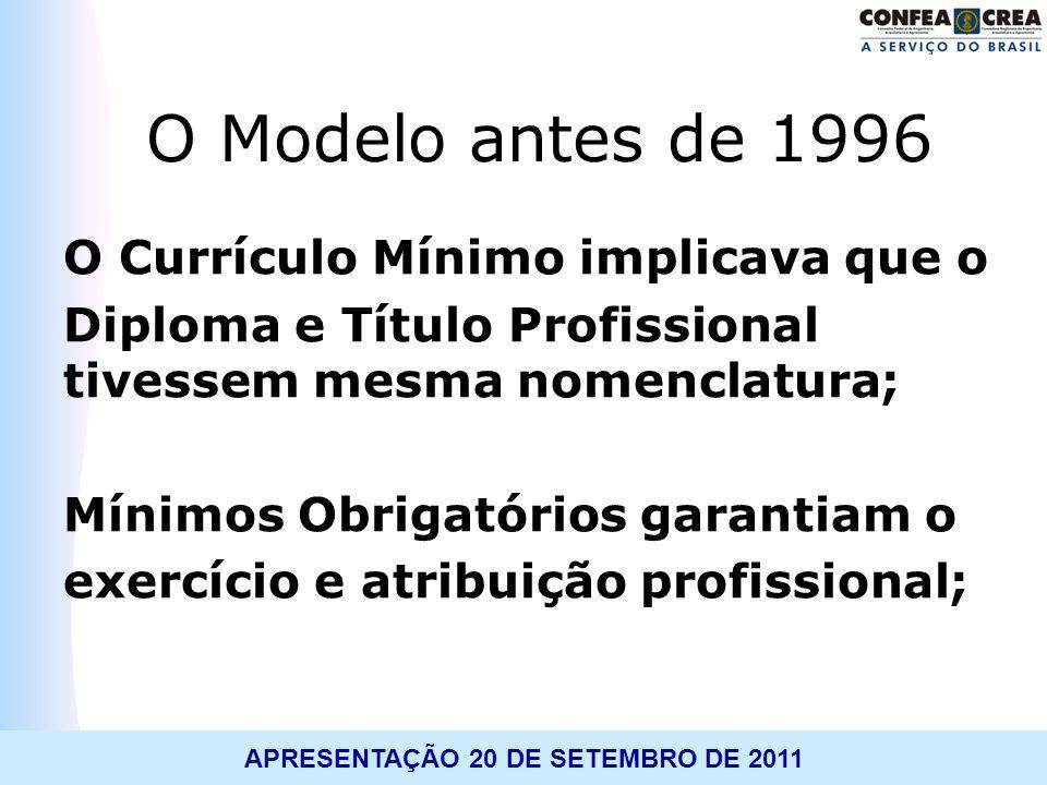 TREINAMENTO: WORKSHOP APLICATIVO 1.010APRESENTAÇÃO 20 DE SETEMBRO DE 2011 Não existe mais currículo mínimo.