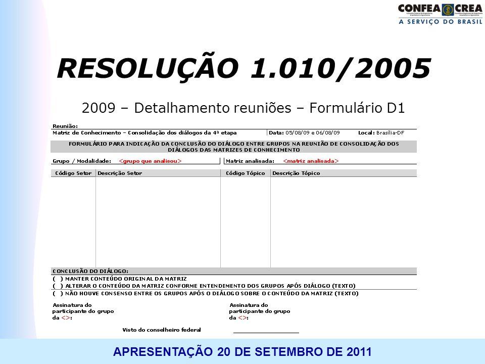 APRESENTAÇÃO 20 DE SETEMBRO DE 2011 2009 – Detalhamento reuniões – Formulário D1 RESOLUÇÃO 1.010/2005