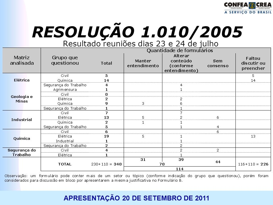 APRESENTAÇÃO 20 DE SETEMBRO DE 2011 Resultado reuniões dias 23 e 24 de julho RESOLUÇÃO 1.010/2005