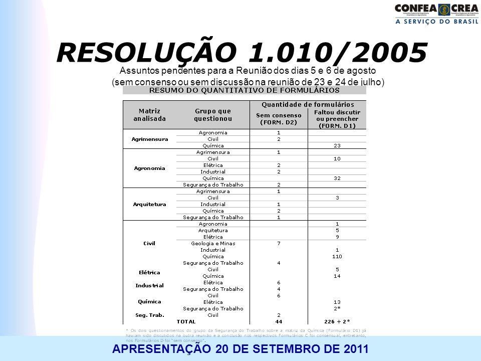 APRESENTAÇÃO 20 DE SETEMBRO DE 2011 Assuntos pendentes para a Reunião dos dias 5 e 6 de agosto (sem consenso ou sem discussão na reunião de 23 e 24 de
