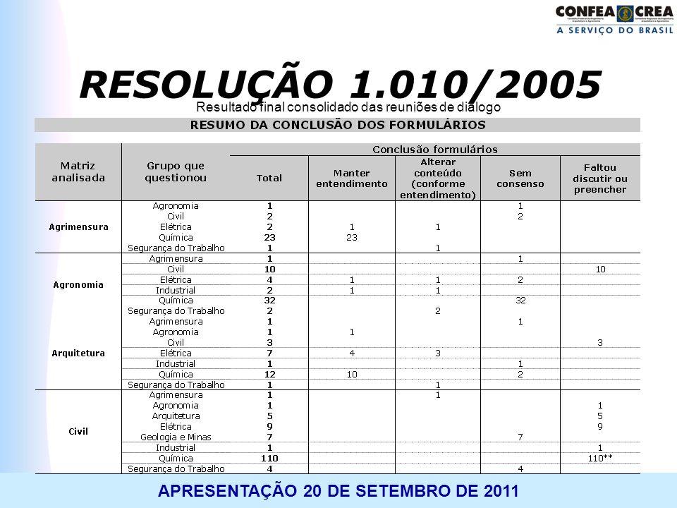 APRESENTAÇÃO 20 DE SETEMBRO DE 2011 Resultado final consolidado das reuniões de diálogo RESOLUÇÃO 1.010/2005