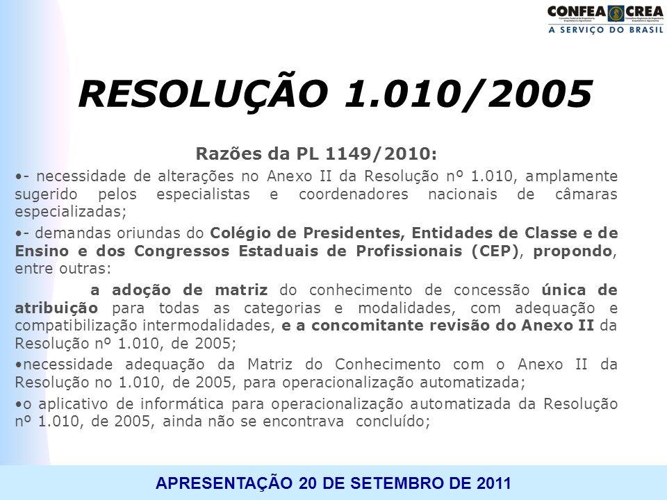 APRESENTAÇÃO 20 DE SETEMBRO DE 2011 Razões da PL 1149/2010: - necessidade de alterações no Anexo II da Resolução nº 1.010, amplamente sugerido pelos e