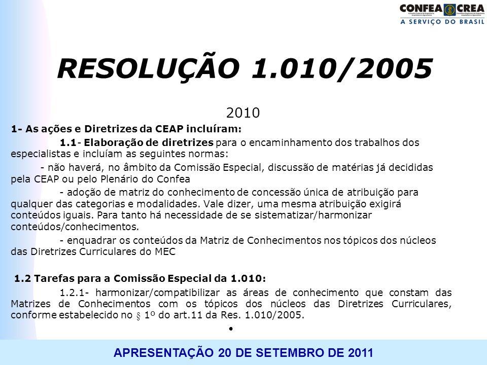 APRESENTAÇÃO 20 DE SETEMBRO DE 2011 2010 1- As ações e Diretrizes da CEAP incluíram: 1.1- Elaboração de diretrizes para o encaminhamento dos trabalhos
