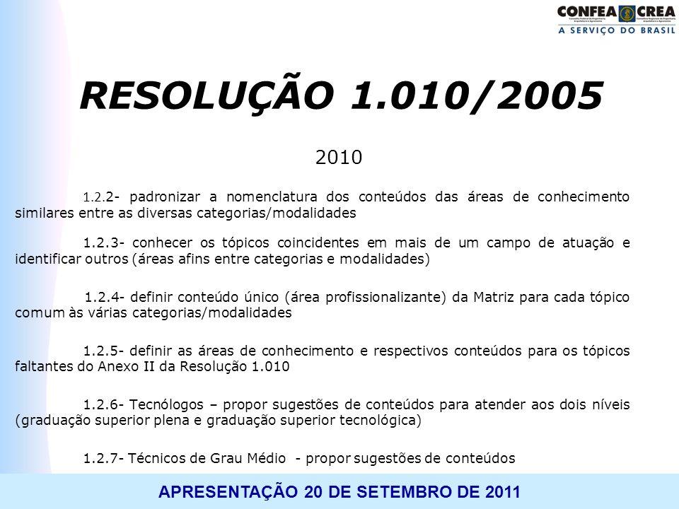 APRESENTAÇÃO 20 DE SETEMBRO DE 2011 2010 1.2. 2- padronizar a nomenclatura dos conteúdos das áreas de conhecimento similares entre as diversas categor