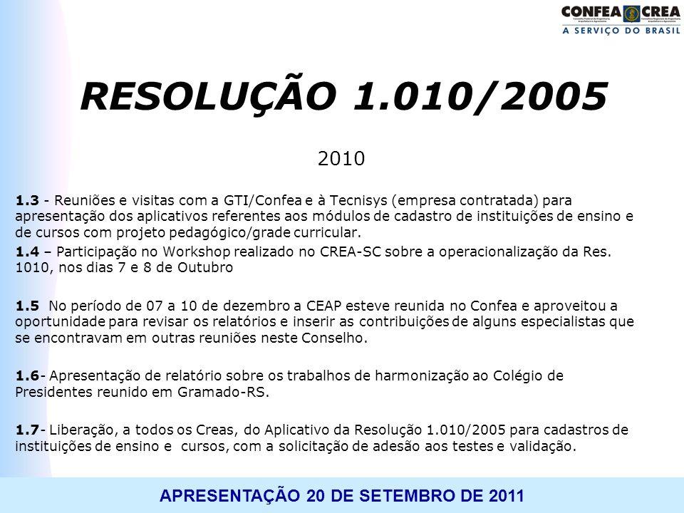 APRESENTAÇÃO 20 DE SETEMBRO DE 2011 2010 1.3 - Reuniões e visitas com a GTI/Confea e à Tecnisys (empresa contratada) para apresentação dos aplicativos