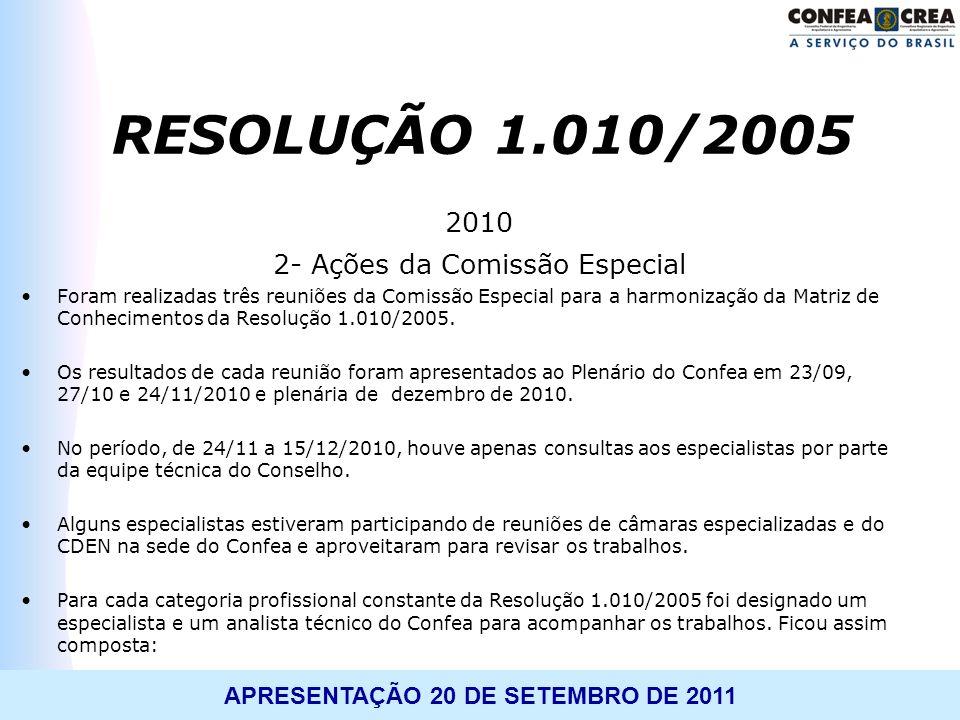 APRESENTAÇÃO 20 DE SETEMBRO DE 2011 2010 2- Ações da Comissão Especial Foram realizadas três reuniões da Comissão Especial para a harmonização da Matr