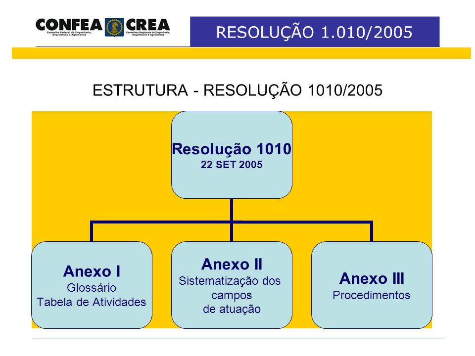ESTRUTURA - RESOLUÇÃO 1010/2005 Resolução 1010 22 SET 2005 Anexo I Glossário Tabela de Atividades Anexo II Sistematização dos campos de atuação Anexo