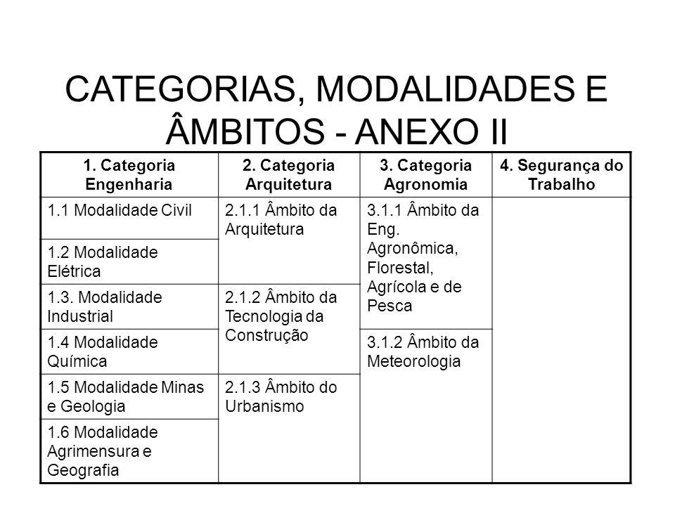 CATEGORIAS, MODALIDADES E ÂMBITOS - ANEXO II 1. Categoria Engenharia 2. Categoria Arquitetura 3. Categoria Agronomia 4. Segurança do Trabalho 1.1 Moda