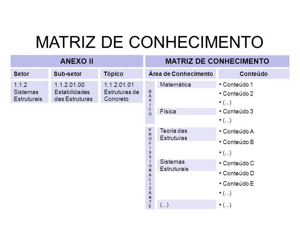 1.1.2 Sistemas Estruturais Conteúdo 1 Conteúdo 2 (...) Sub-setorTópicoÁrea de ConhecimentoConteúdo 1.1.2.01.00 Estabilidades das Estruturas 1.1.2.01.0