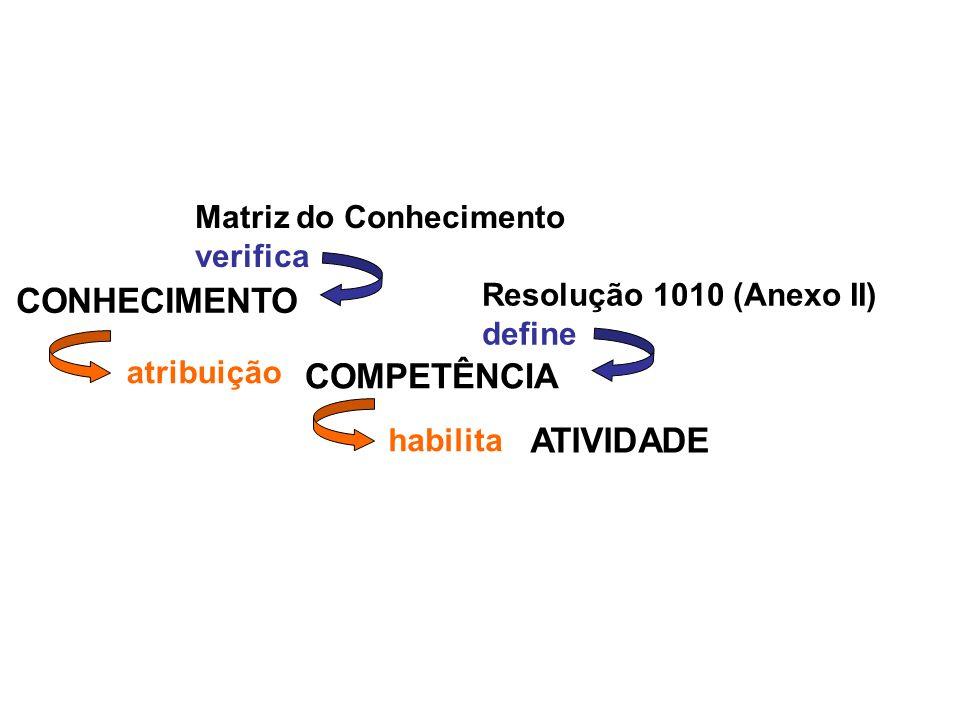 Resolução 1010 (Anexo II) define CONHECIMENTO COMPETÊNCIA ATIVIDADE atribuição habilita Matriz do Conhecimento verifica