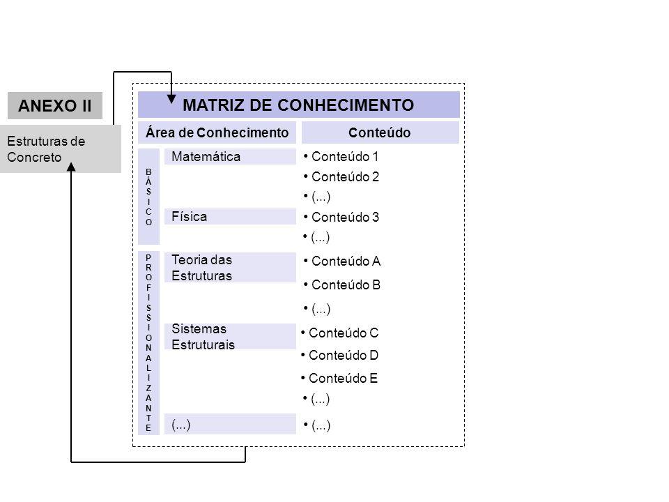 Conteúdo 1 Conteúdo 2 (...) Área de ConhecimentoConteúdo Estruturas de Concreto Matemática BÁSICOBÁSICO Física Conteúdo 3 (...) PROFISSIONALIZANTEPROF