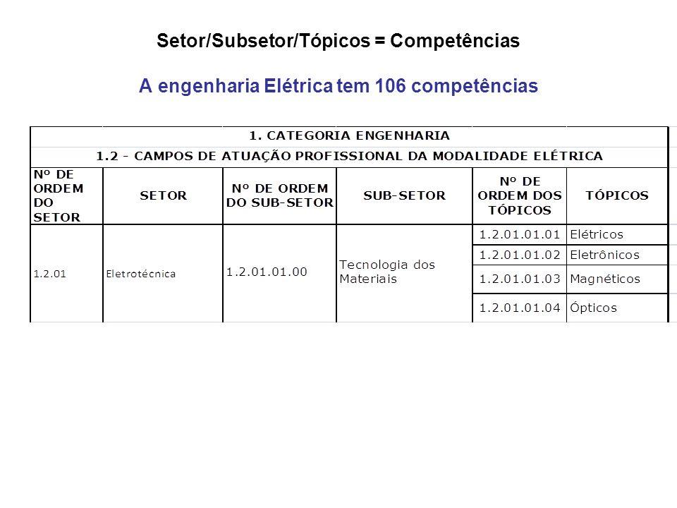 Setor/Subsetor/Tópicos = Competências A engenharia Elétrica tem 106 competências