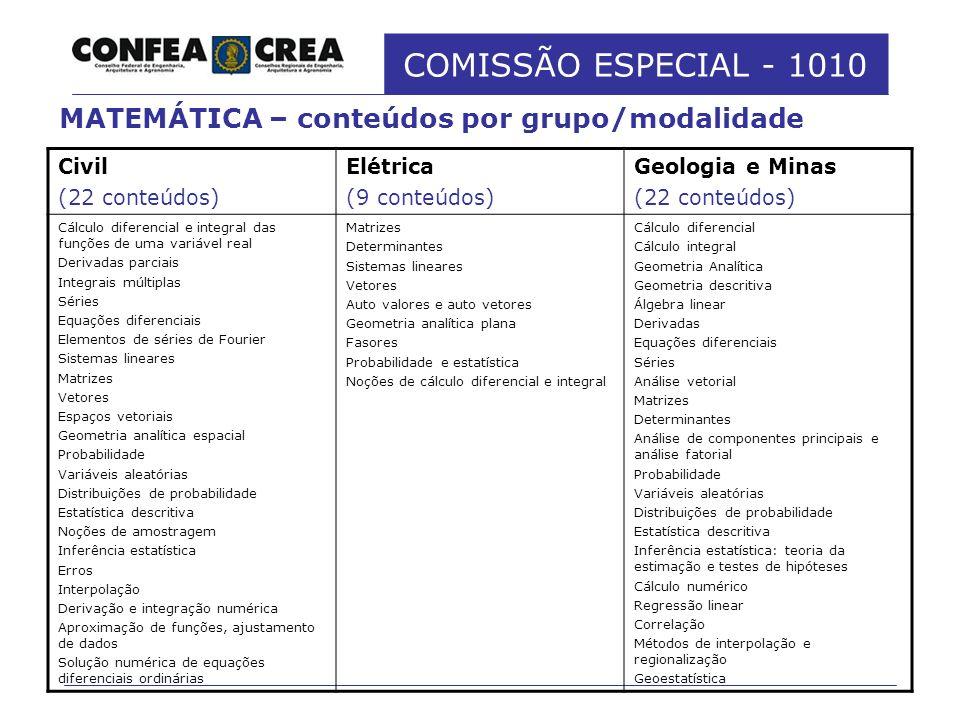COMISSÃO ESPECIAL - 1010 Civil (22 conteúdos) Elétrica (9 conteúdos) Geologia e Minas (22 conteúdos) Cálculo diferencial e integral das funções de uma