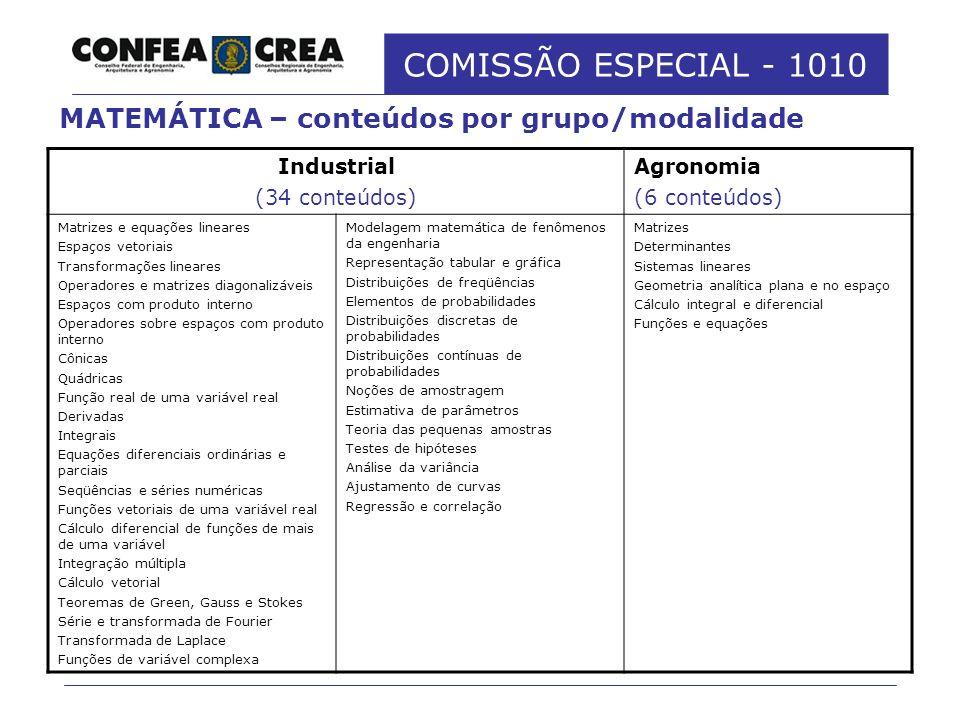 COMISSÃO ESPECIAL - 1010 Industrial (34 conteúdos) Agronomia (6 conteúdos) Matrizes e equações lineares Espaços vetoriais Transformações lineares Oper