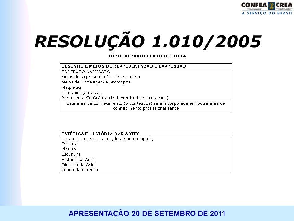 APRESENTAÇÃO 20 DE SETEMBRO DE 2011 RESOLUÇÃO 1.010/2005