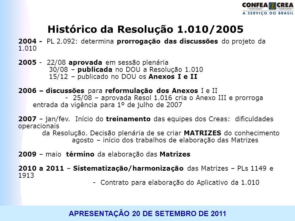 TREINAMENTO: WORKSHOP APLICATIVO 1.010APRESENTAÇÃO 20 DE SETEMBRO DE 2011 Histórico da Resolução 1.010/2005 2004 - PL 2.092: determina prorrogação das