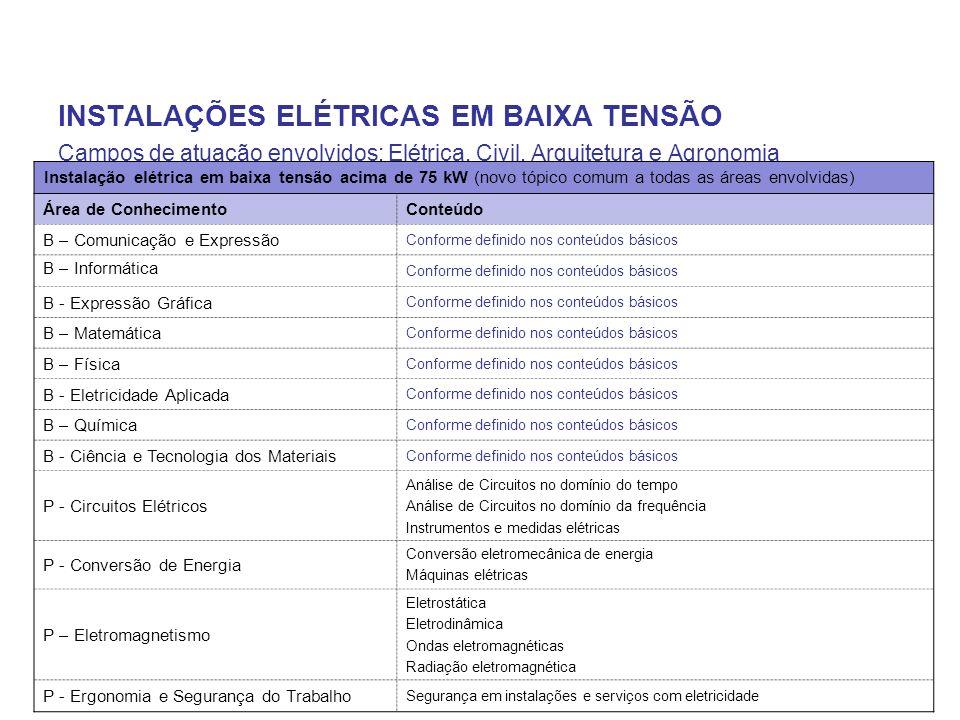 INSTALAÇÕES ELÉTRICAS EM BAIXA TENSÃO Campos de atuação envolvidos: Elétrica, Civil, Arquitetura e Agronomia Instalação elétrica em baixa tensão acima