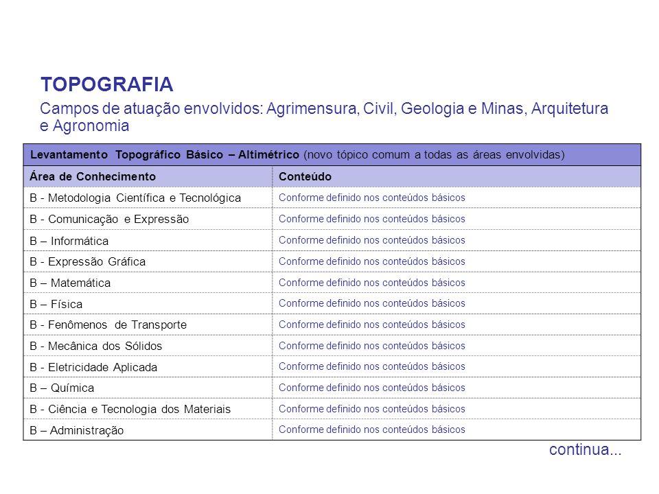 TOPOGRAFIA Campos de atuação envolvidos: Agrimensura, Civil, Geologia e Minas, Arquitetura e Agronomia Levantamento Topográfico Básico – Altimétrico (