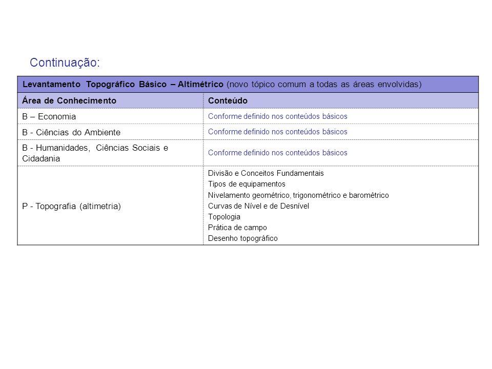 Continuação: Levantamento Topográfico Básico – Altimétrico (novo tópico comum a todas as áreas envolvidas) Área de ConhecimentoConteúdo B – Economia C