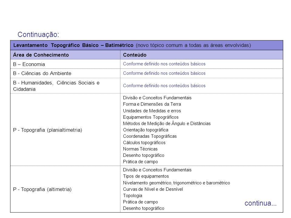 Continuação: Levantamento Topográfico Básico – Batimétrico (novo tópico comum a todas as áreas envolvidas) Área de ConhecimentoConteúdo B – Economia C
