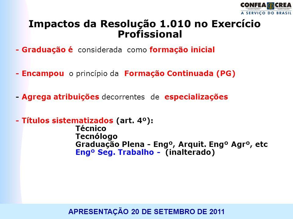 TREINAMENTO: WORKSHOP APLICATIVO 1.010APRESENTAÇÃO 20 DE SETEMBRO DE 2011 Impactos da Resolução 1.010 no Exercício Profissional - Graduação é consider