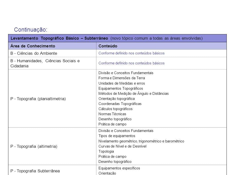 Continuação: Levantamento Topográfico Básico – Subterrâneo (novo tópico comum a todas as áreas envolvidas) Área de ConhecimentoConteúdo B - Ciências d